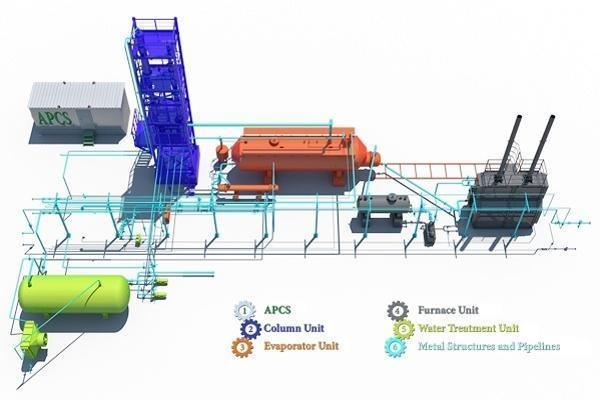 Oil Refinery Process Units, Refinery Equipment List