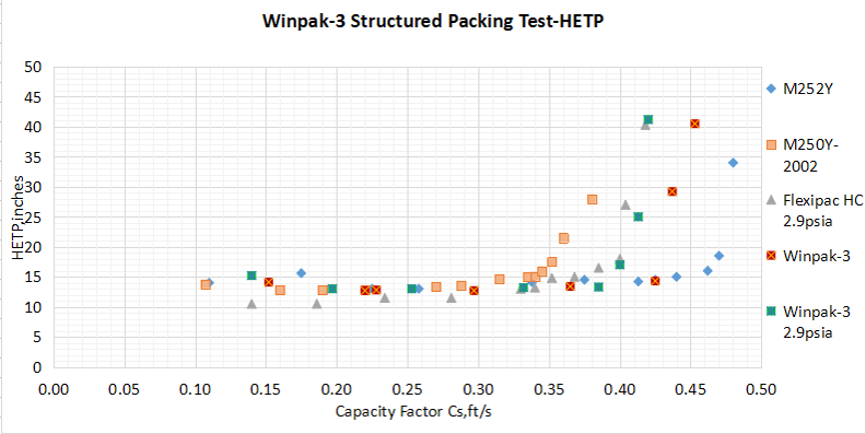 Winpak technical data